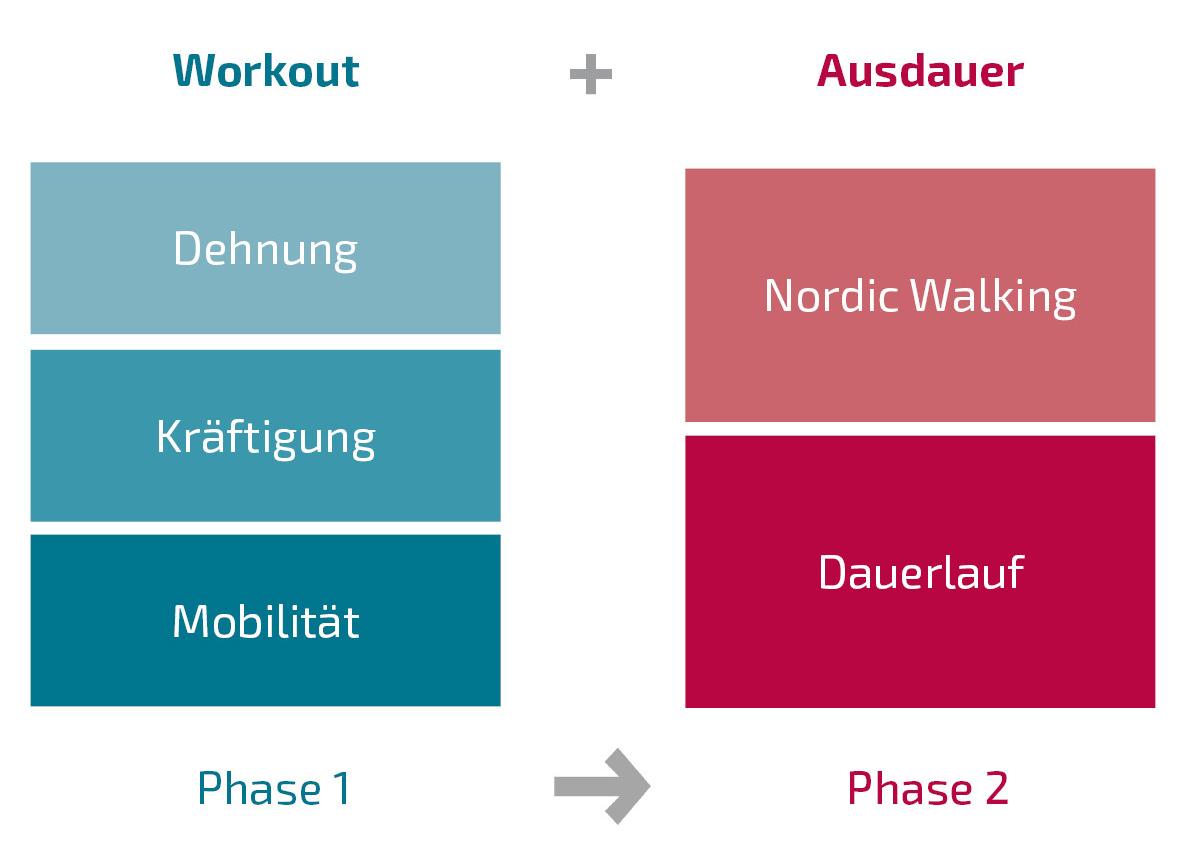 Workout und Ausdauer Diagramm